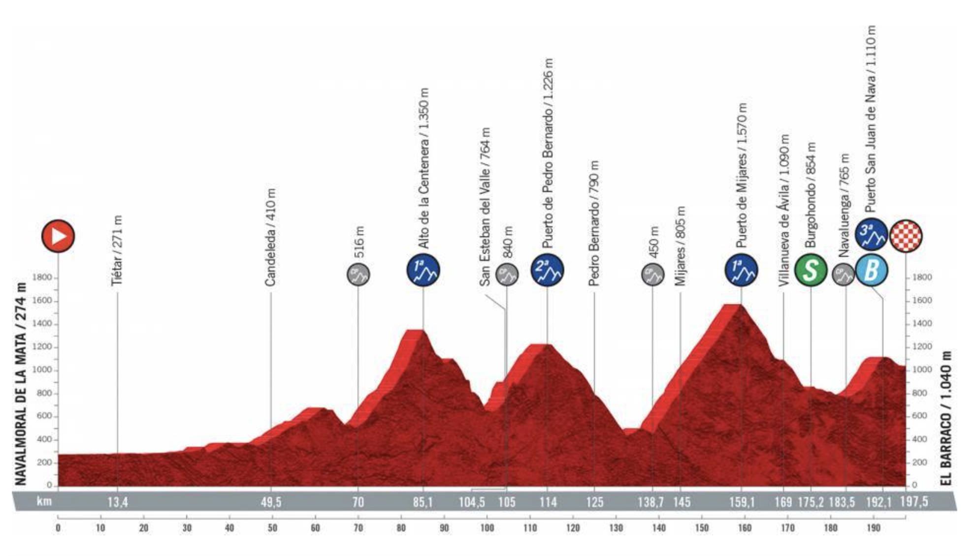 Vuelta a Espana stage 15