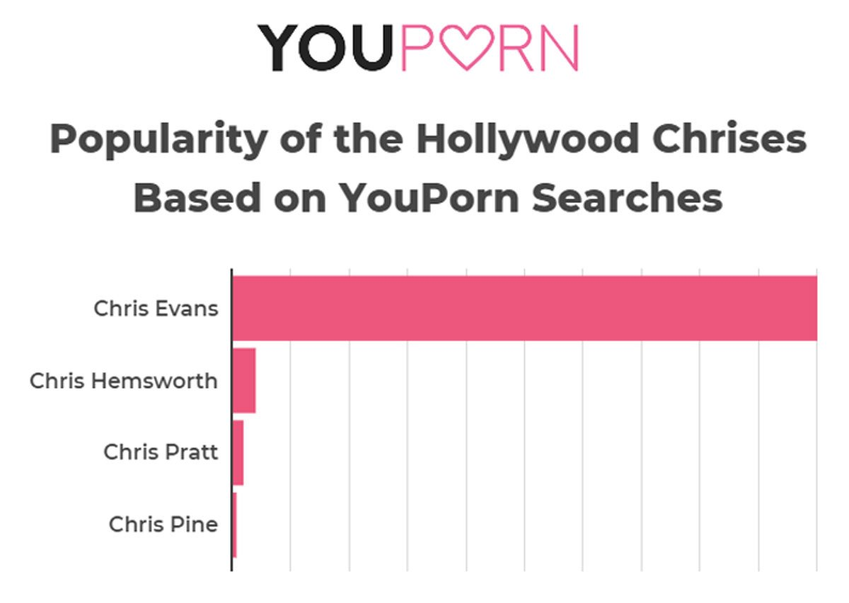 YouPorn Best Chris/Worst Chris search tabulations