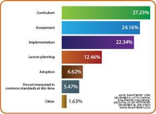 Common Core Survey