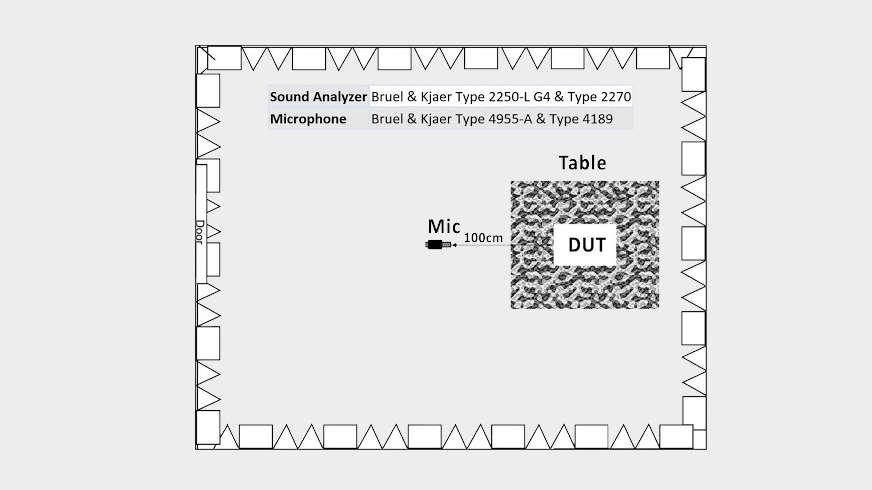 PSU noise analysis setup diagram