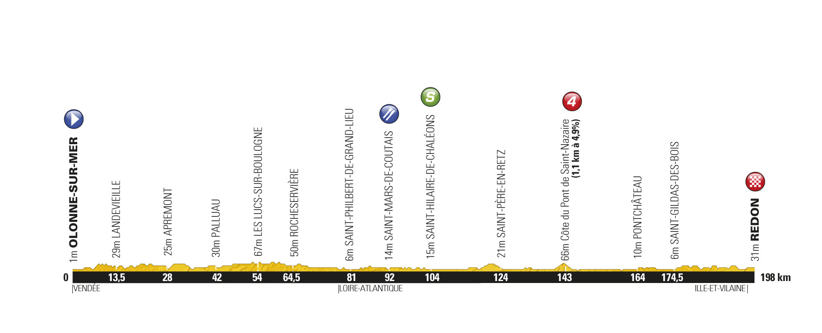 Stage 3 profile, Tour de France 2011