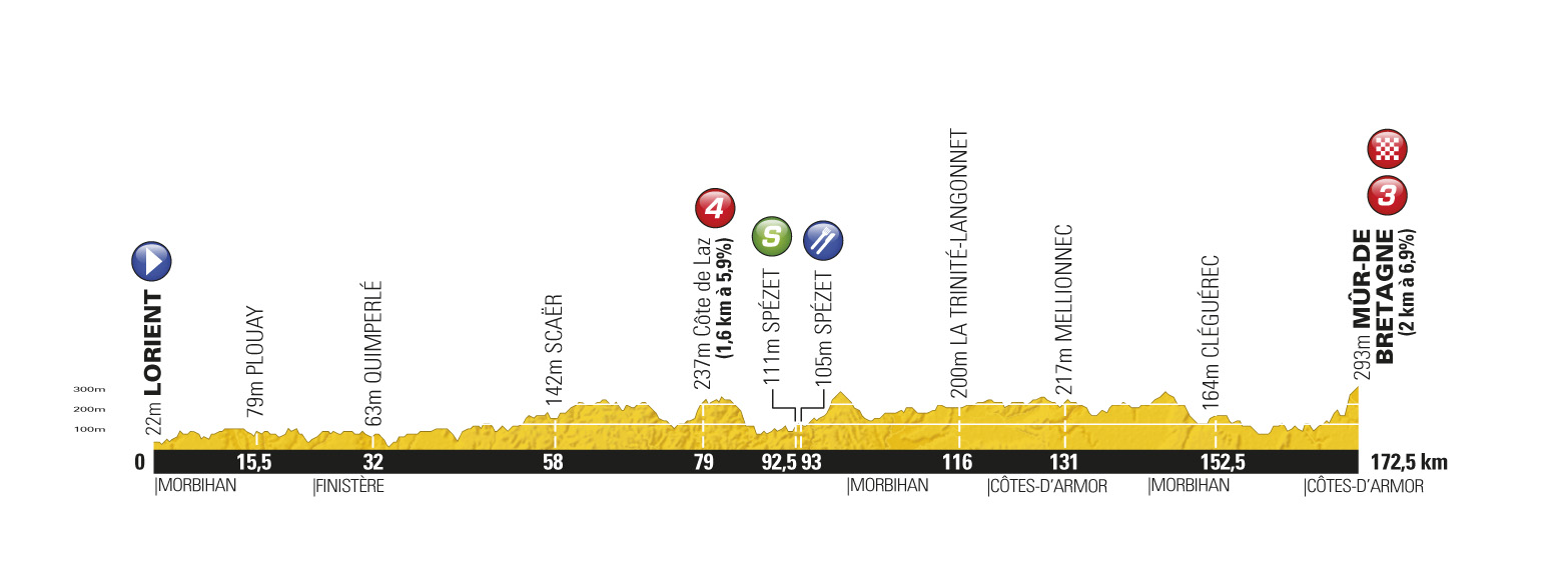 Stage 4 profile, Tour de France 2011