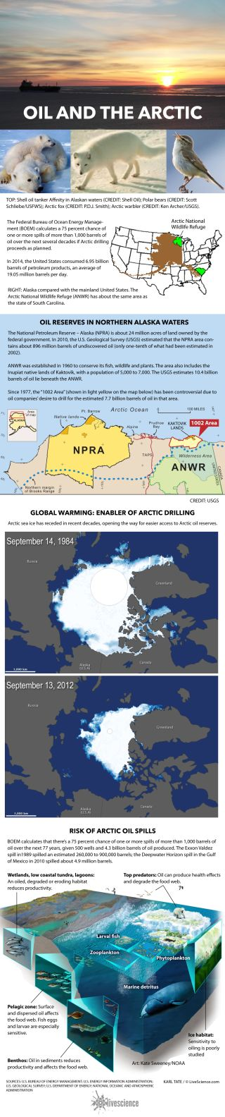 Details about oil-drilling areas in Alaska.
