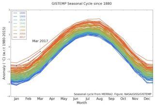 Global Seasonal Temps since 1980