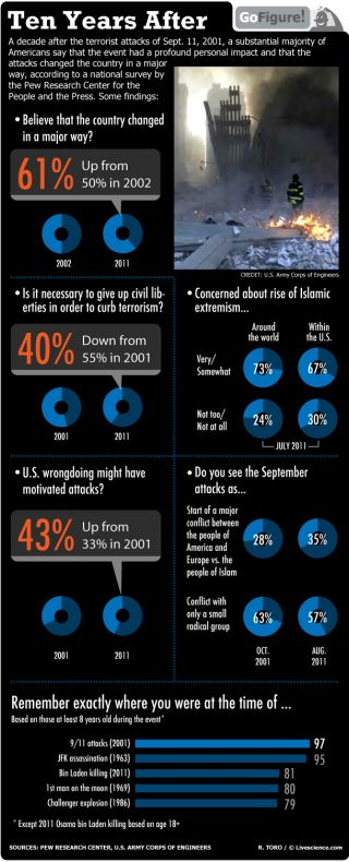 GoFigure takes a look at how public opinions have changed in the ten years since the terrorist attacks of Sept. 11, 2001.