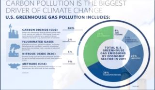 clean air act, epa