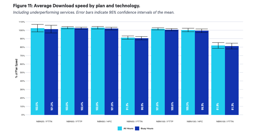 Graph showing average download speed by plan and technology