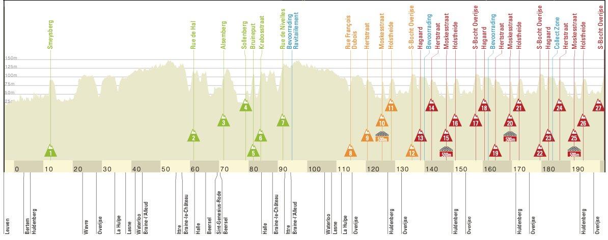 The profile of the 2021 De Brabantse Pijl
