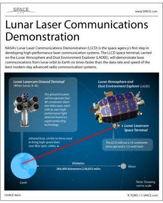 This Is What a Laser From the Moon Looks Like (Photo)