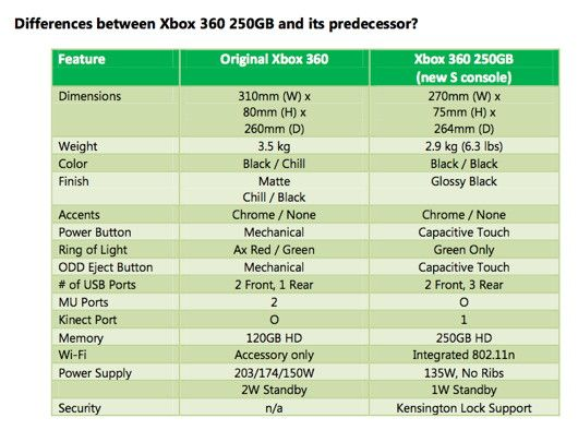 New Xbox 360 Literally Can't Red Ring of Death | Tom's Guide
