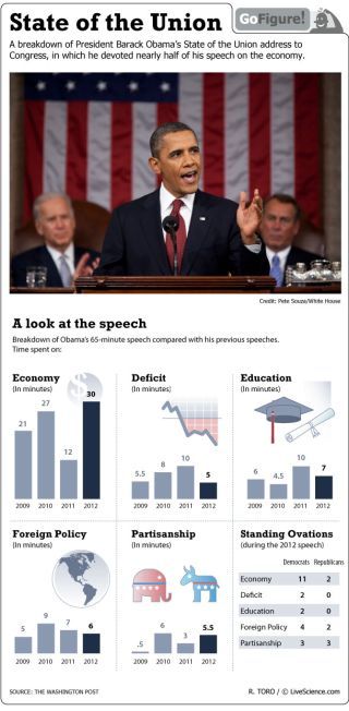 Nearly half of President Obama's State of the Union speech was spent talking about the U.S. economy.