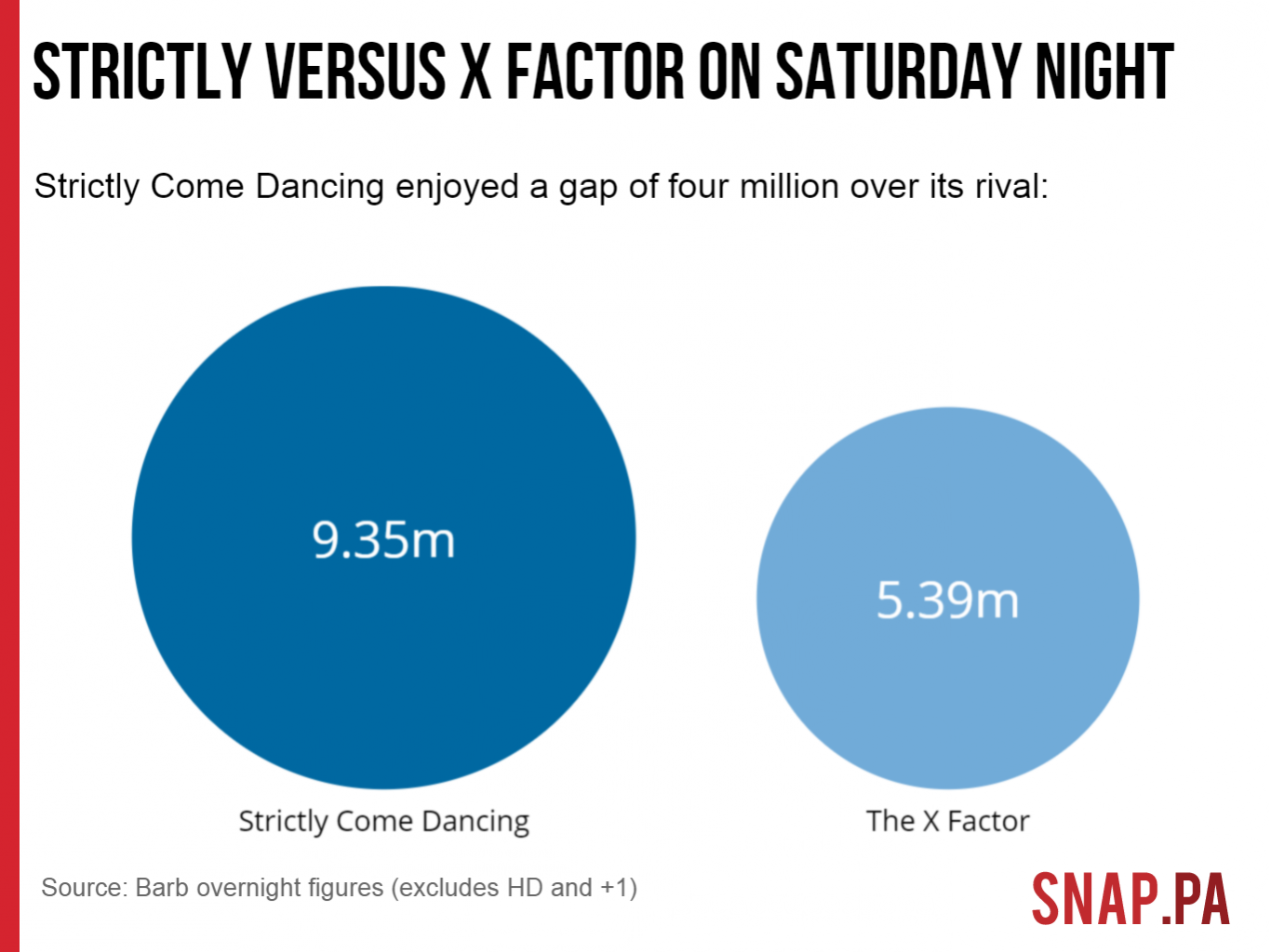 strictly versus x factor on saturday night