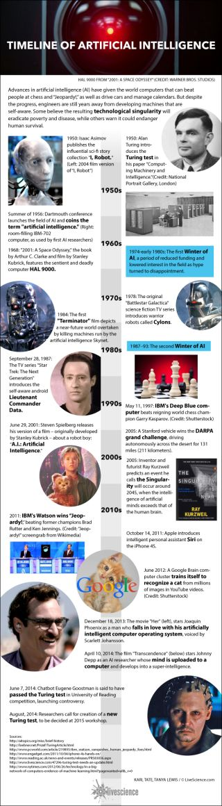 A timeline of developments in computers and robotics.