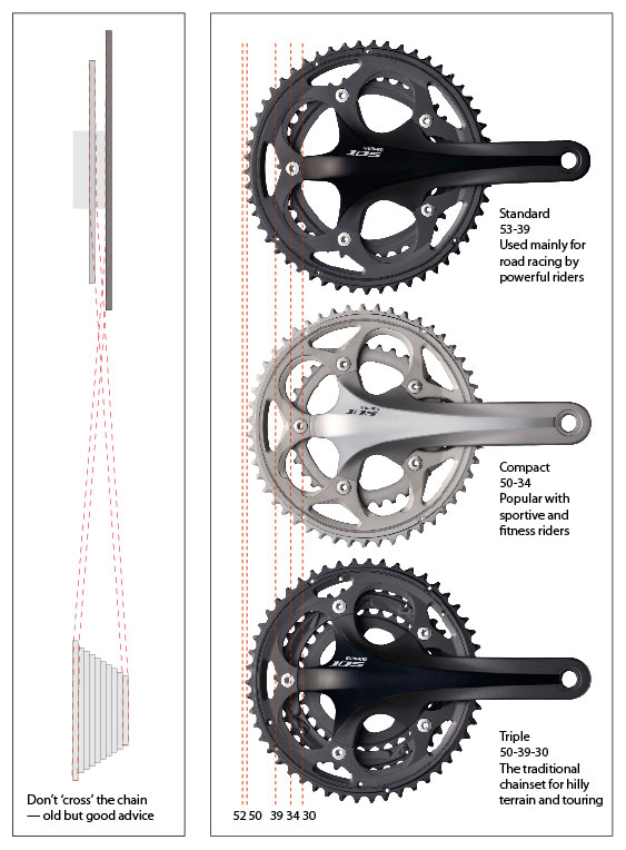 gears 123 bike gears shifting explained for beginners cycling weekly