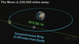 Asteroid 2012 DA14 Illustration Flyby