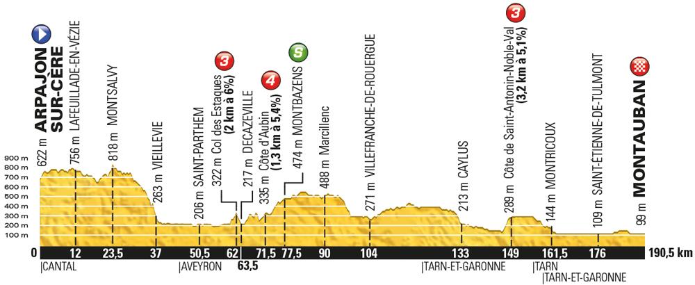 Tour de France 2016 stage 6 - Thursday July 7, Arpajon-sur-Cère to Montauban, 187km