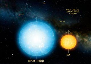 Kepler 11145123 roundest object
