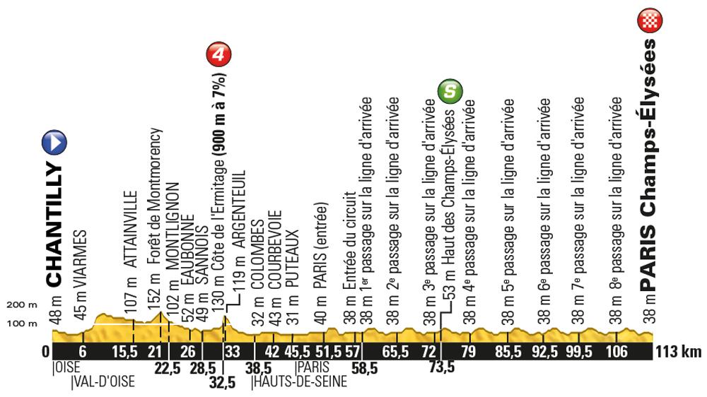 Tour de France 2016, stage 21 - Sunday July 24, Chantilly to Paris Champs-Élysées, 113km