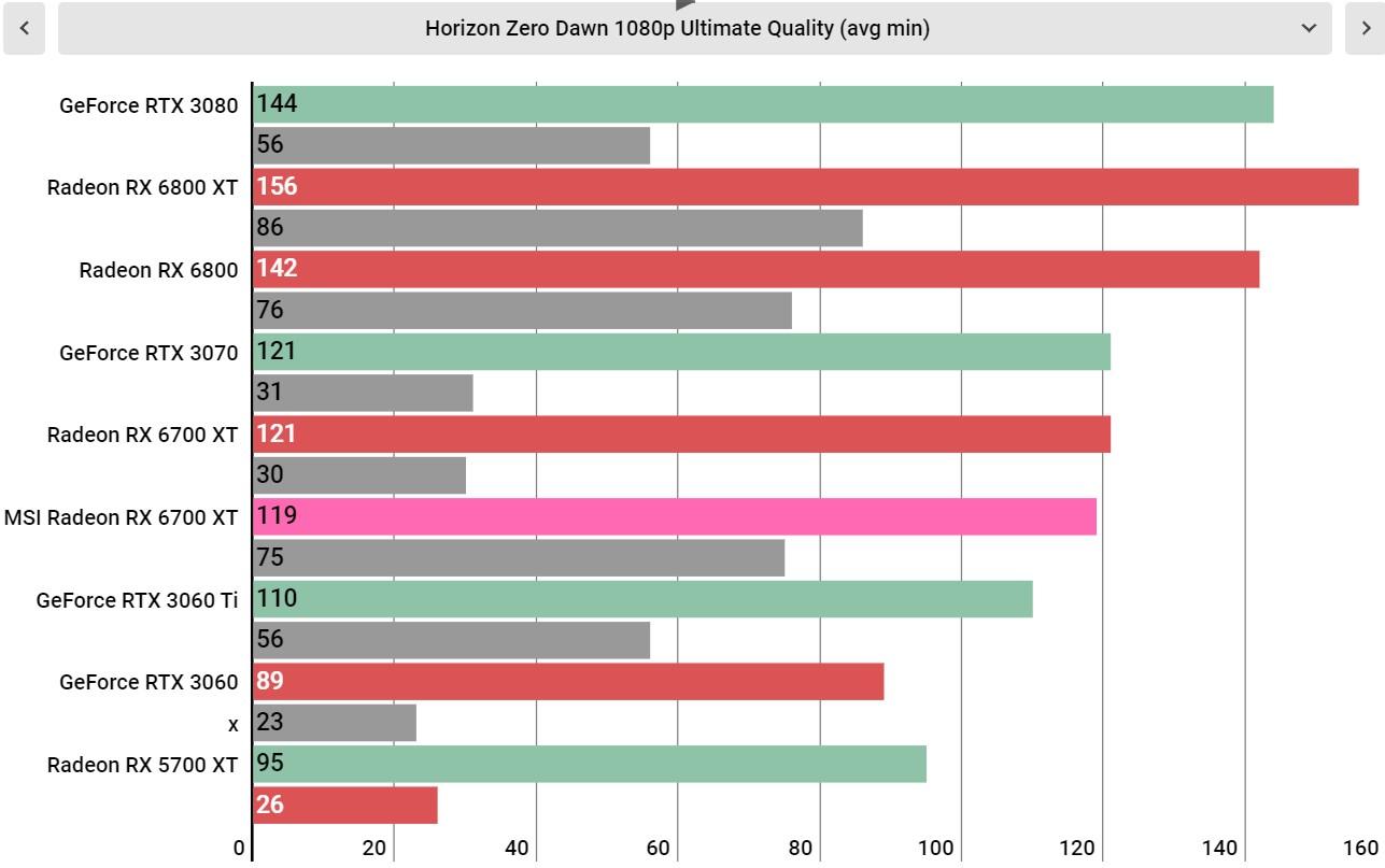 MSI Radeon RX 6700 XT benchmarks