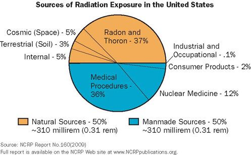Radioactive Everyday Things Live Science