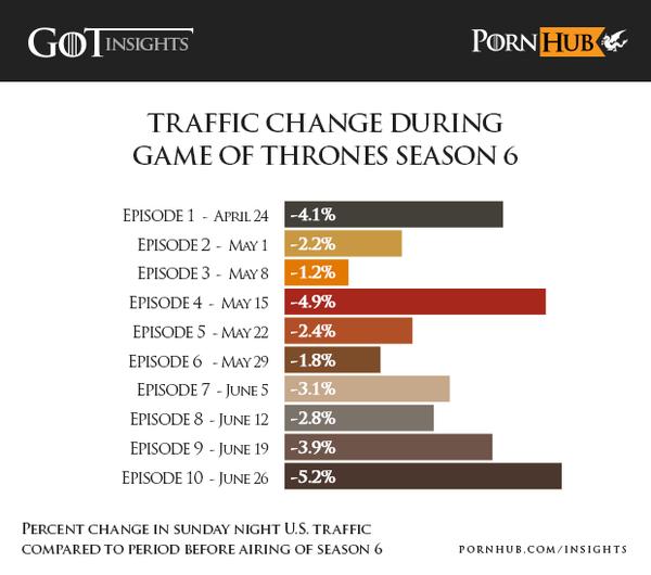 game of thrones pornhub traffic changes during season 6