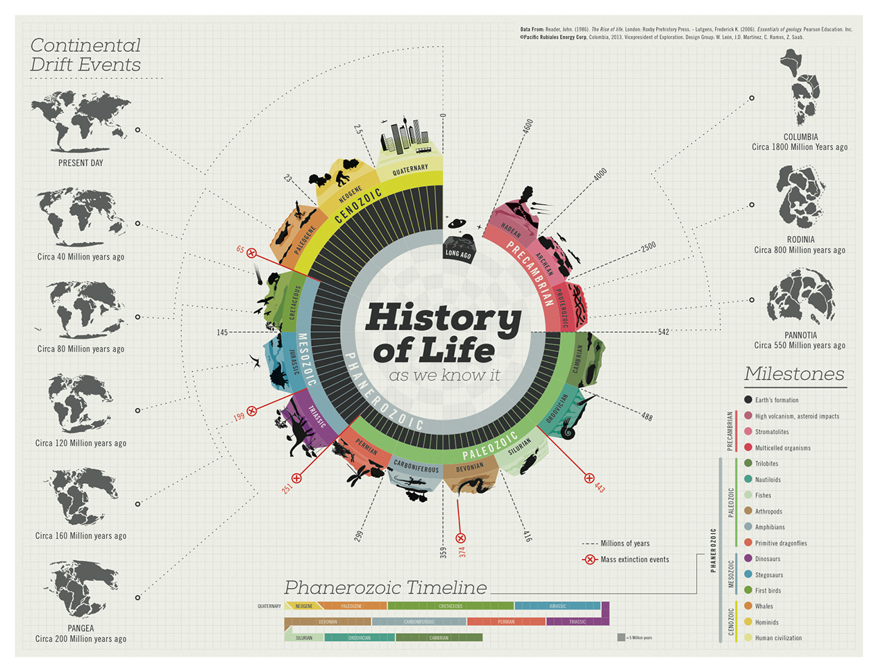 The 65 Best Infographics Creative Bloq