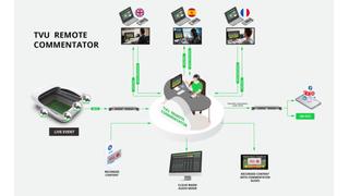 TVU Remote Commentator