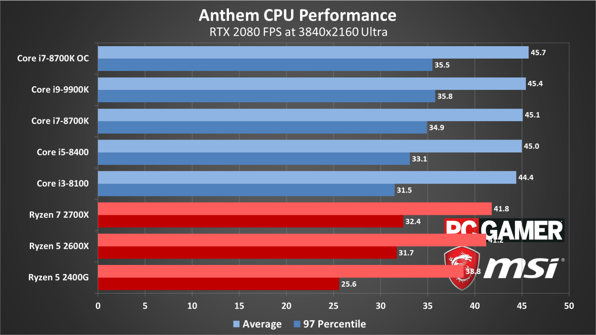 Anthem performance, settings, and system requirements | PC Gamer