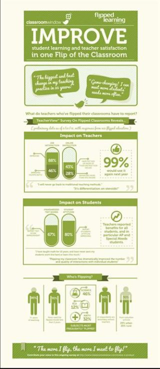 Infographic: Flipped Educator Satisfaction