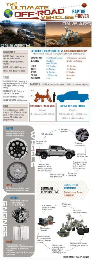 NASA Curiosity rover compared to Ford's F-150 SVT Raptor