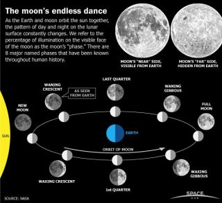 """As the Earth and moon orbit the sun together, the moon goes through several """"phases."""" Space.com explains the eight major named phases of the moon."""