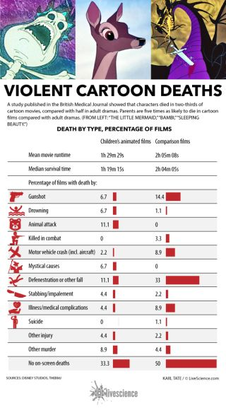 Chart of deaths in cartoons