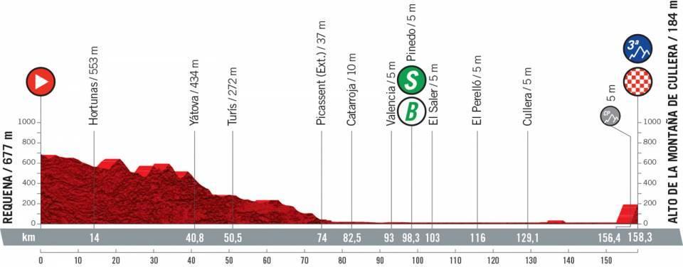 Profile stage 6 of 2021 Vuelta a España
