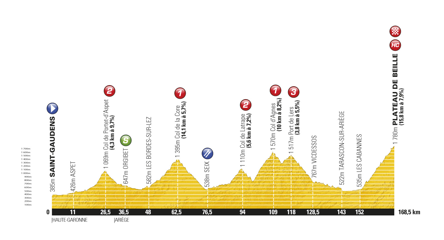 Stage 14 profile, Tour de France 2011