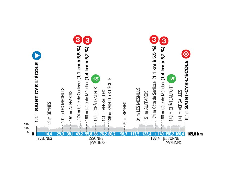 Paris-Nice 2021 stage 1 profile