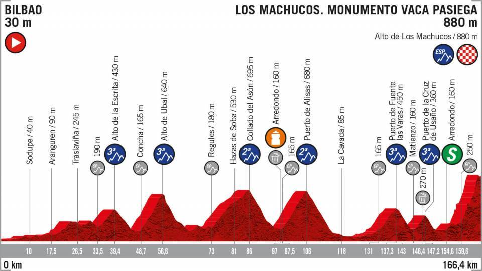 Here's the stage profile