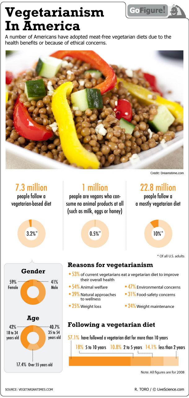vegan diet no organic