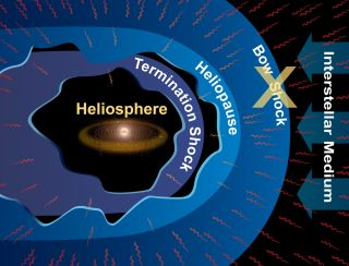 Heliosphere with No Bow Shock
