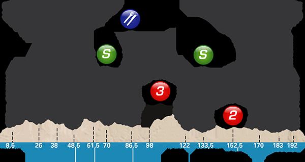 Paris-Nice 2017 stage 5 profile
