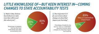 Little Knowledge of—But Keen Interest in—Coming Changes to State Accountability Tests