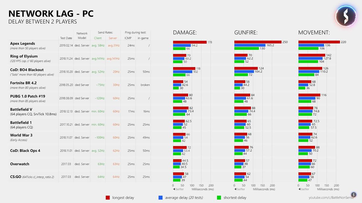Apex Legends' netcode has some problems | PC Gamer