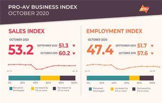 AVIXA's Pro AV Business Index October 2020