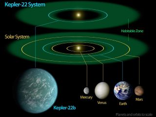 Kepler-22 Star System Diagram