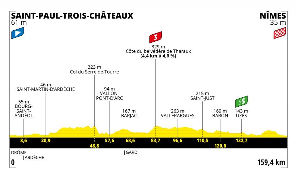 Stage 12 of the Tour de France 2021