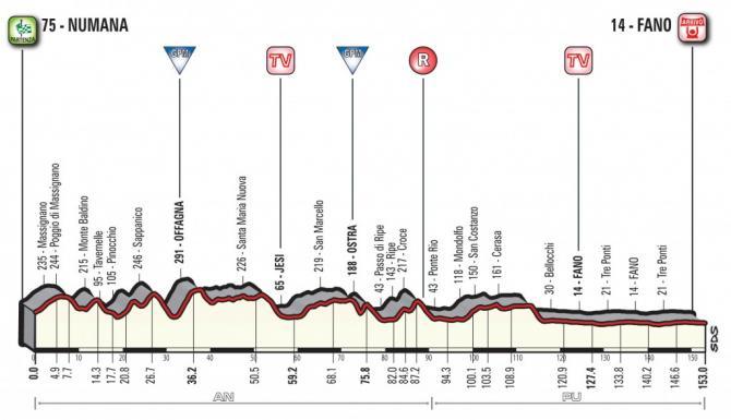 2018 Tirreno-Adriatico Stage 6 Stage Profile