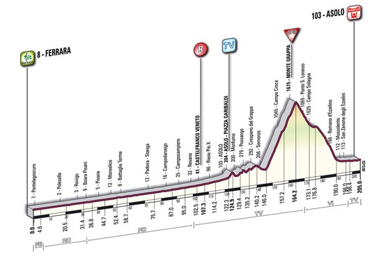 Giro d'Italia 2010 new profile stage 14