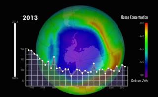 NASA Ozone Graph