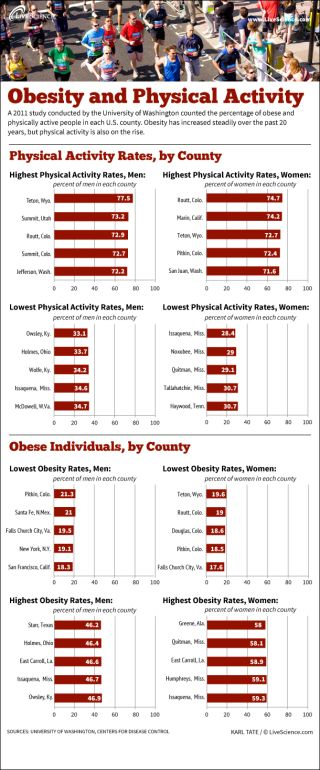 Infographic: How U.S. counties rank in. obesity and physical fitness