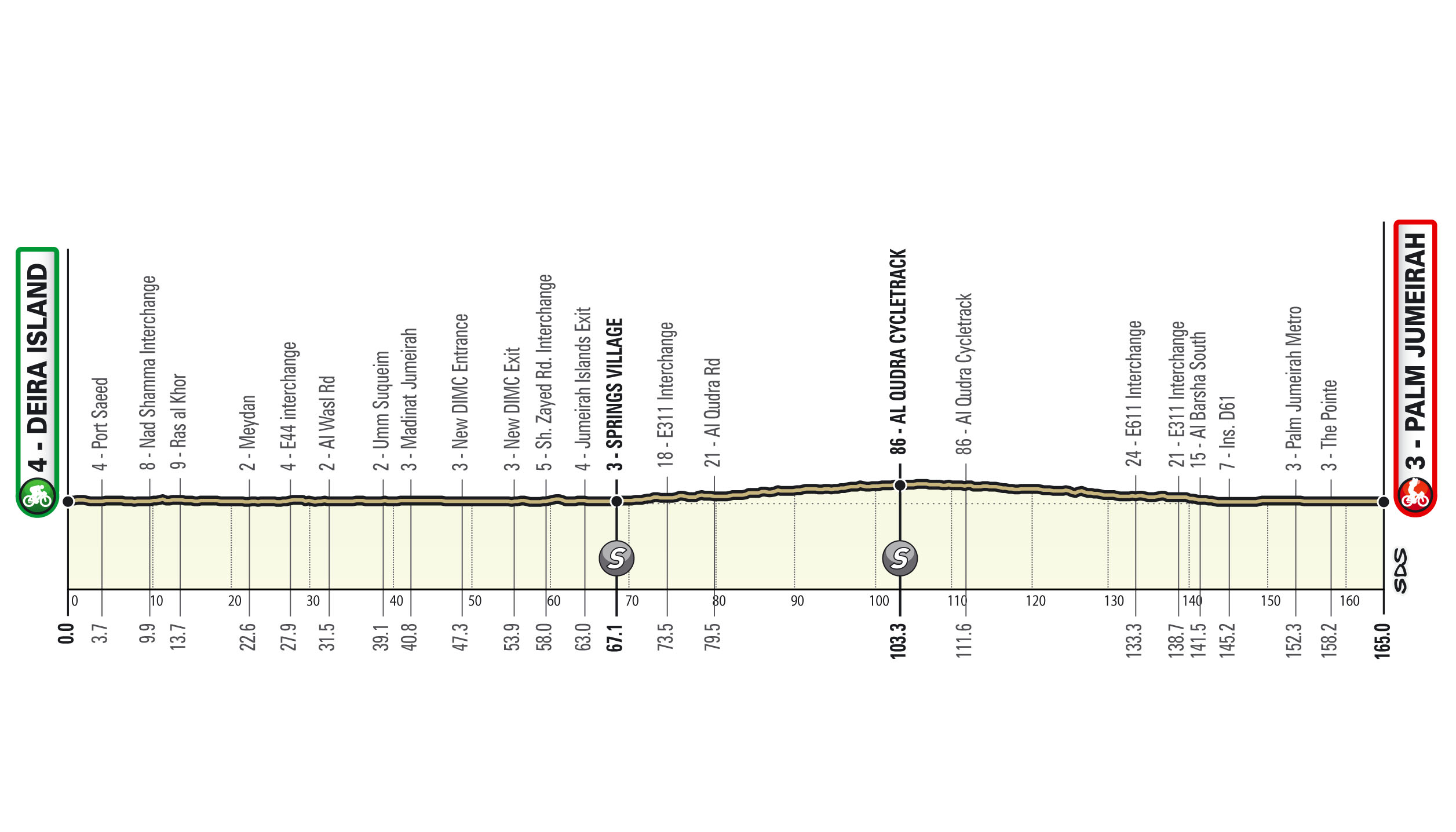 UAE Tour stage 6