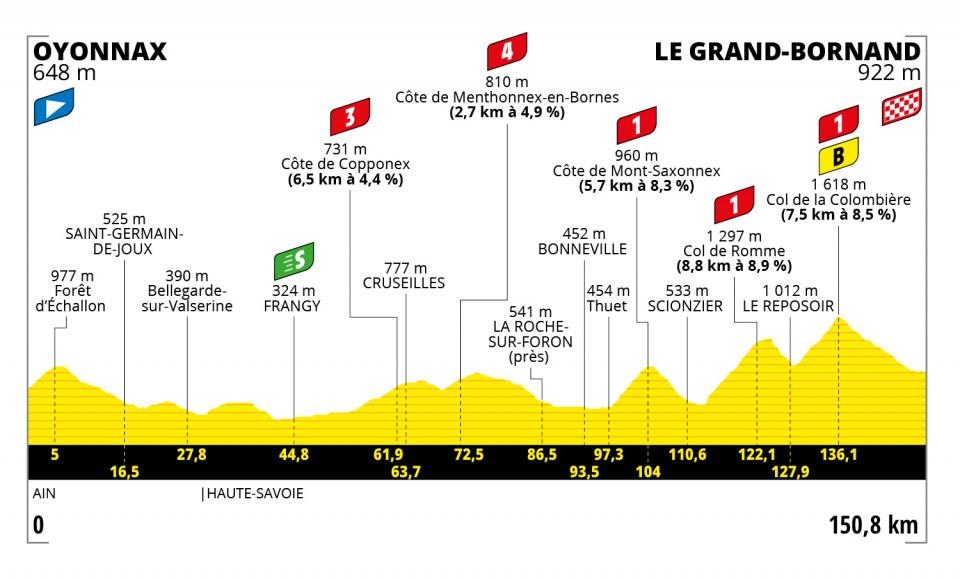 Stage 8 profile 2021 Tour de France